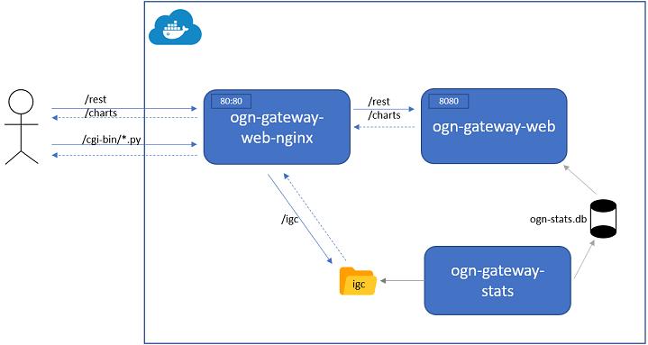docker-ogn-gateway-web-deployment-topo.PNG